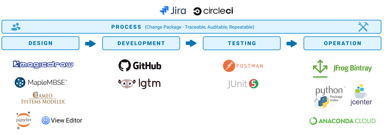 diagram showing overall process (Change Package - Traceable, Auditable, Repeatable) using JIRA and circleci. The phases include design (using magicdraw, maplembse, cameo systems modeler, jupyter, and View Editor), development (using GitHub), testing (using Postman and JUnit), and operation (using jfrog bintray, python package index, jcenter, and anaconda cloud)